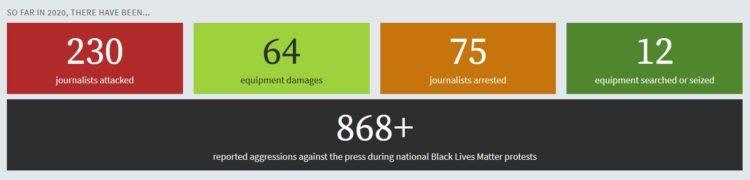 Gewalt gegen Medienschaffende JournalistInnen in den USA nimmt zu kurz vor den Präsidentschaftswahlen mit Trump und Biden gibt es zahlreiche Übergriffe und Attacken auch von der Polizei an Demonstrationen und Kundgebungen