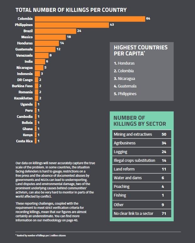 Die Statistik zu den Morden weltweit von Global Witness